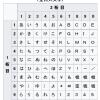 ポケベル入力(2タッチ)に適した12キー付き折り畳み式スマホLGS01、MUSASHI、mode1 RETRO、Galaxy Folder 2